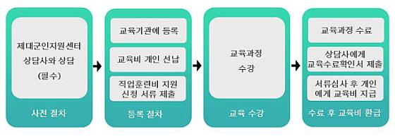 직업훈련비 신청절차 및 지원절차를 설명한 그림입니다.