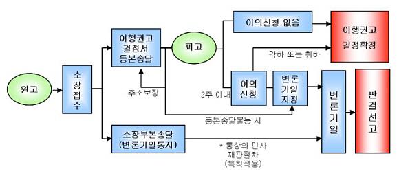 소액사건재판의 절차를 그림으로 설명하고 있습니다.