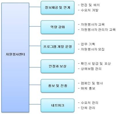 자원봉사센터의 역할 및 업무를 설명한 그림입니다.