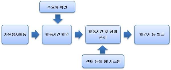 확인서 등 발급 과정을 설명한 그림입니다.