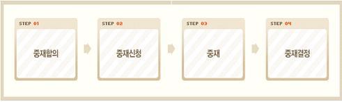 중재합의→중재신청→중재→중재결정의 절차로 진행됨