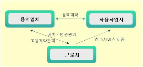 용역업체와 사용사업자, 근로자의 상호관계설명도