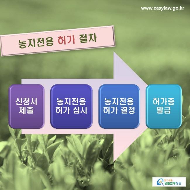 농지전용 허가 절차 : 신청서 제출→농지전용 허가 심사→농지전용 허가 결정→허가증 발급