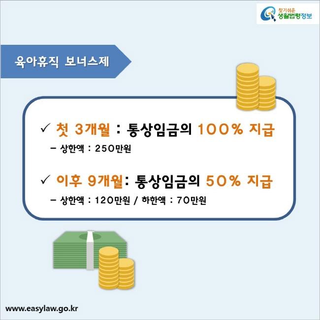 육아휴직 보너스제  첫 3개월 : 통상임금의 100% 지급   - 상한액 : 250만원 이후 9개월: 통상임금의 50% 지급   - 상한액 : 120만원 / 하한액 : 70만원