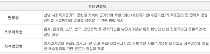 사회적기업진흥원에서 제공하는 전문컨설팅 이미지입니다.