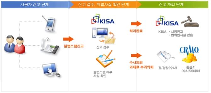 한국인터넷진흥원 불법스팸대응센터에 스팸신고처리절차