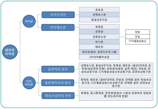 광의의 저작권 분류