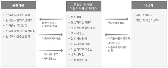 한국저작권위원회 디지털저작권거래소의 음악저작권 이용허락계약서비스를 통한 음악저작물의 이용 절차