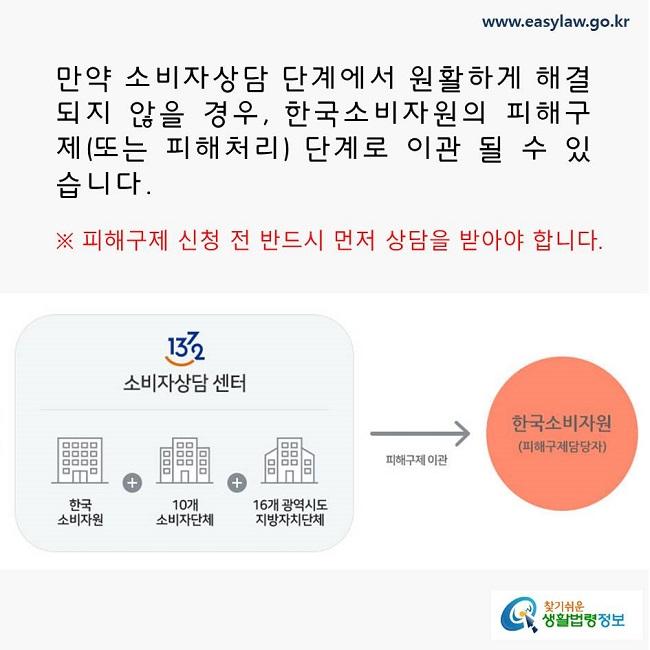 만약 소비자상담 단계에서 원활하게 해결되지 않을 경우, 한국소비자원의 피해구제(또는 피해처리) 단계로 이관 될 수 있습니다. ※ 피해구제 신청 전 반드시 먼저 상담을 받아야 합니다.