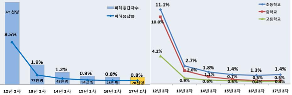 학교폭력 피해 경험에 대한 피해응답률을 나타내는 그림입니다.