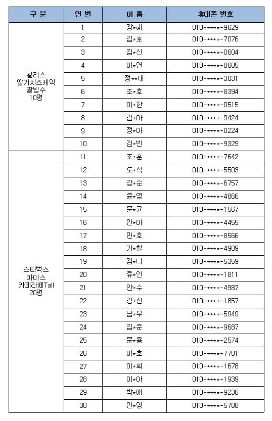 생활법령 7월 퀴즈 이벤트 경품, 당첨자 명단 및 휴대폰 번호