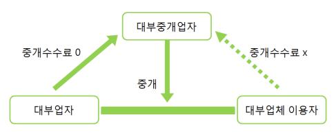대부업자, 대부중개업자 및 이용자의 관계 표