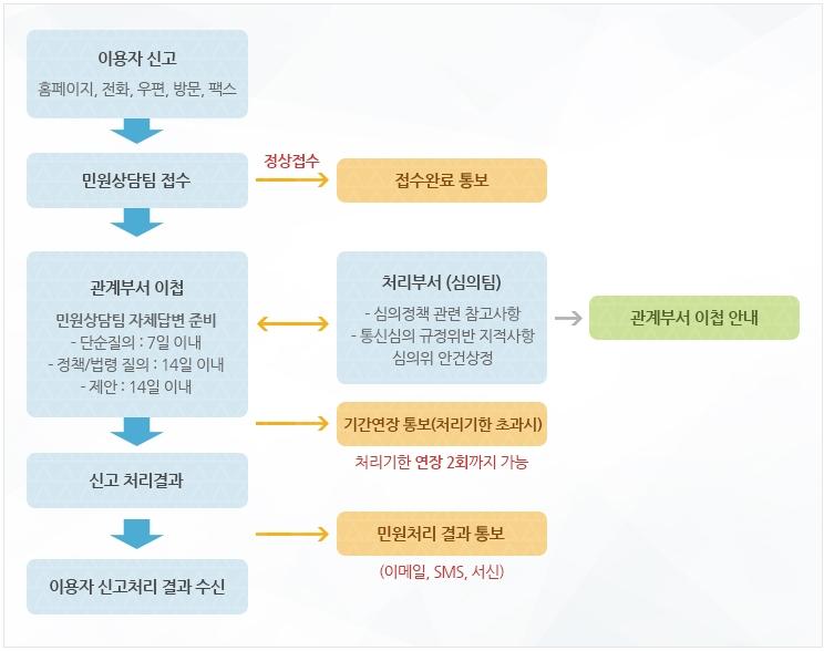 불법정보 사이트 신고 후 민원처리 절차도