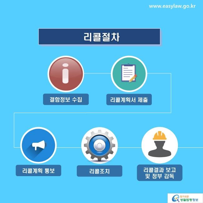 리콜절차: 결함정보 수집, 리콜계획서 제출, 리콜계획 통보, 리콜조치, 리콜결과 보고 및 정부 감독