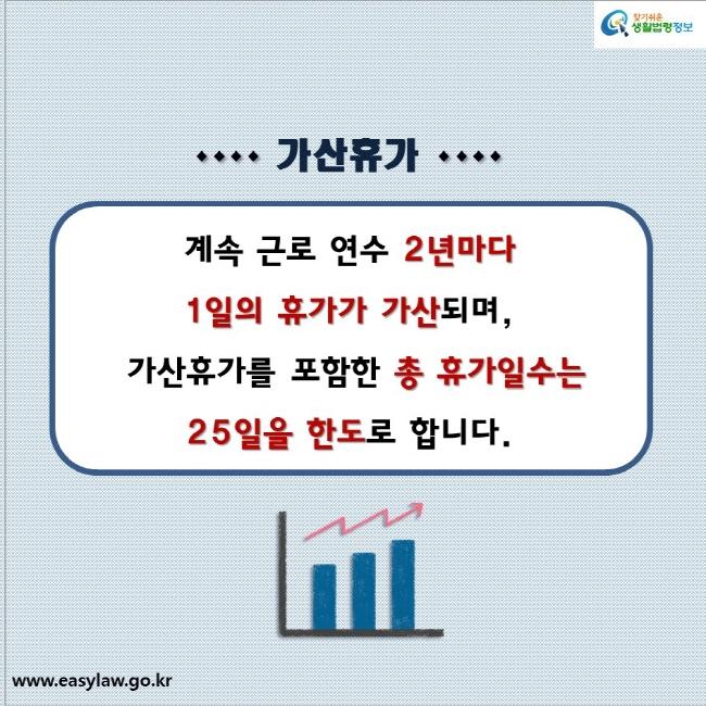 가산휴가  계속 근로 연수 2년마다  1일의 휴가가 가산되며, 가산휴가를 포함한 총 휴가일수는  25일을 한도로 합니다.