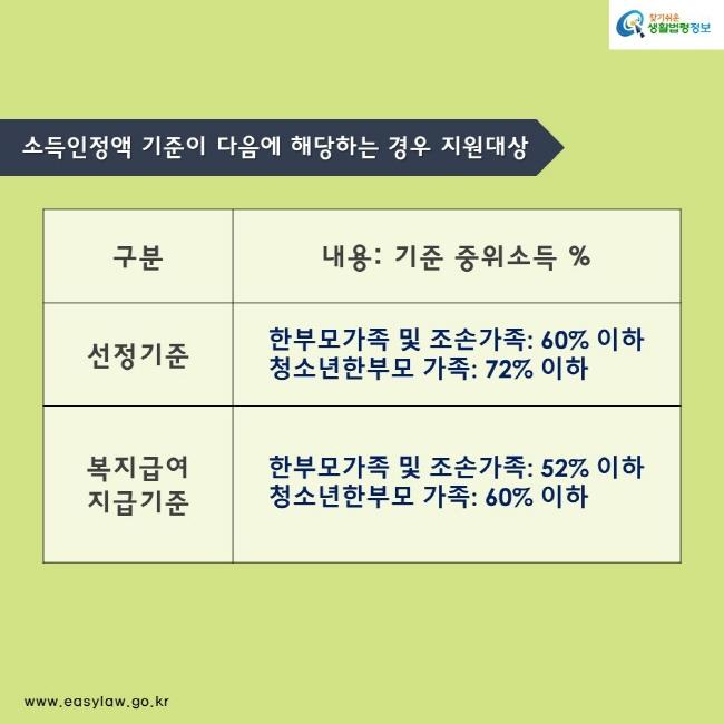 소득인정액 기준이 다음에 해당하는 경우 지원대상 구분 내용: 기준 중위소득 % 선정기준 한부모가족 및 조손가족: 60% 이하     청소년한부모 가족: 72% 이하 복지급여 지급기준     한부모가족 및 조손가족: 52% 이하     청소년한부모 가족: 60% 이하