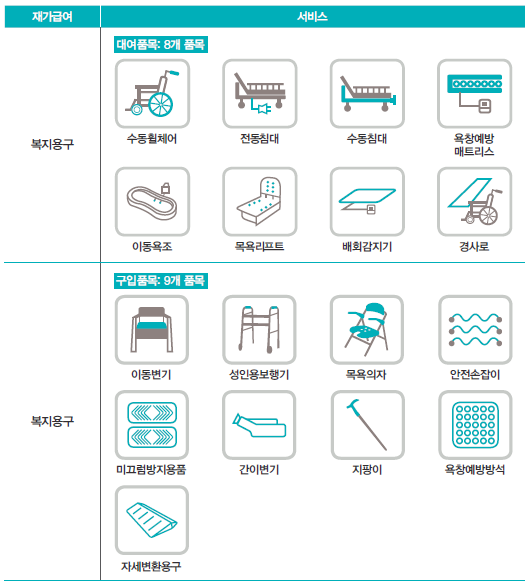 복지용구 구입품목 및 대여품목 17가지