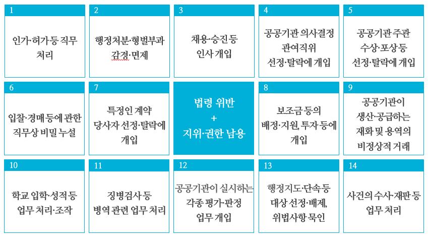 14가지 부정청탁 대상직무