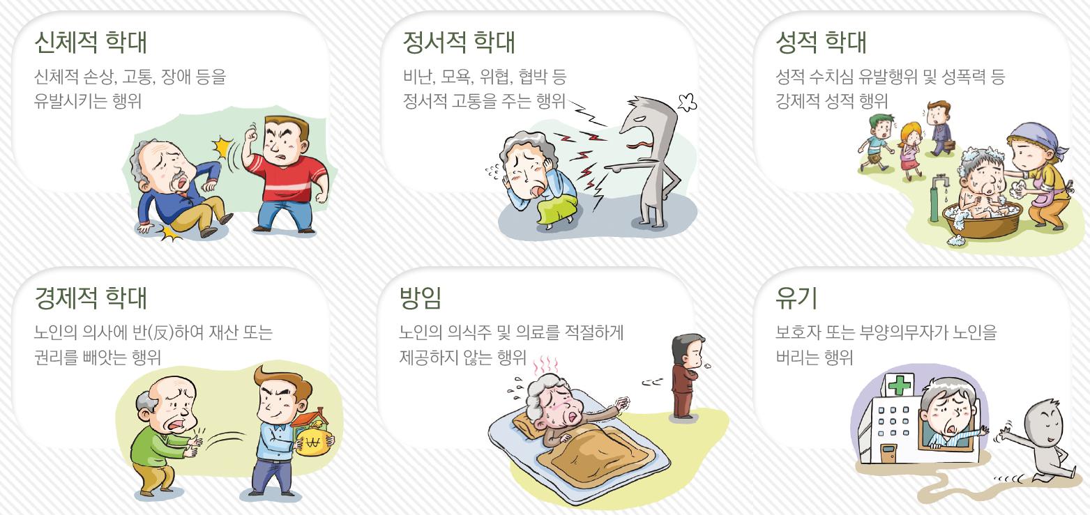 노인학대의 유형, 신처적, 정서적, 성적, 경제적 학대 및 방임, 유기
