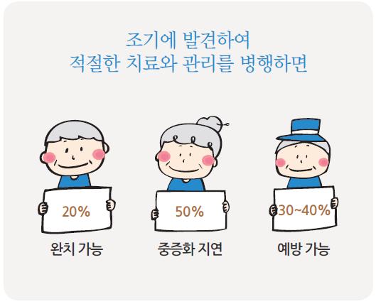 치매를 조기에 발견하여 적절한 치료와 관리를 병행하면 20%는 완치가능하며, 50%는 중증화 지연, 30~40%는 예방가능하다는 그림입니다.
