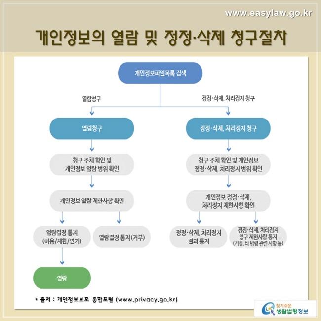 개인정보의 열람 및 정정·삭제 청구절차