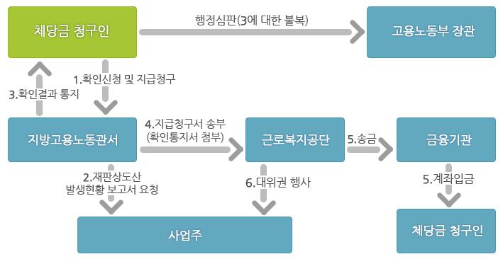 파산선고, 회생절차 개시에 따른 체당금 지급절차를 그림으로 설명하고 있습니다.