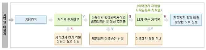저작권자 검색 서비스를  통한 저작권자 확인 과정