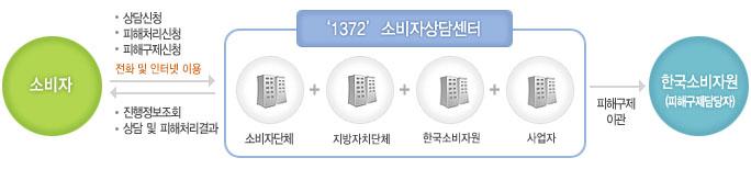 1372 소비자 상담센터 상담절차 안내