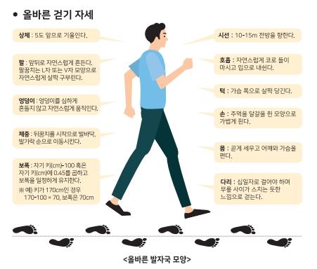 올바른 걷기 자세를 나타내는 그림입니다.