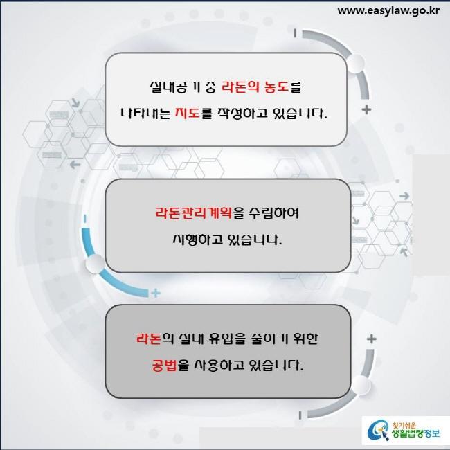 실내라돈개선(2-2-3)  실내공기 중 라돈의 농도를 나타내는 지도를 작성하고 있습니다(「실내공기질 관리법」 제11조의8 및 「실내공기질 관리법 시행규칙」 제10조의11제1항). 라돈관리계획을 수립하여 시행하고 있습니다(「실내공기질 관리법」 제11조의9제1항 및 제2항). 라돈의 실내 유입을 줄이기 위한 공법을 사용하고 있습니다(「실내공기질 관리법」 제11조의10제1항).